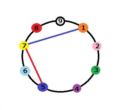 7 エニアグラム タイプ